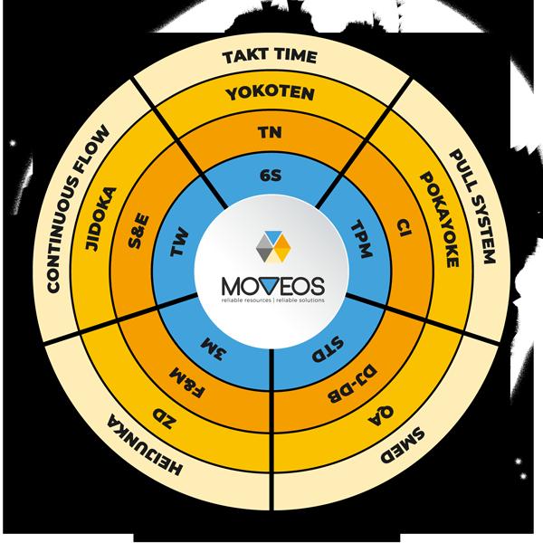 Sistemul Operațional Moveos